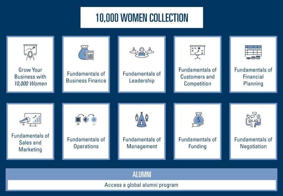 10000 women